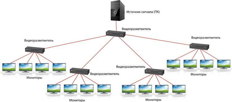 Схема каскадного подключения видеоразветвителей